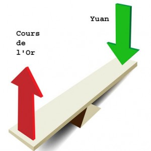 Le Yuan et le Cours de l'Or jouent à la balançoire